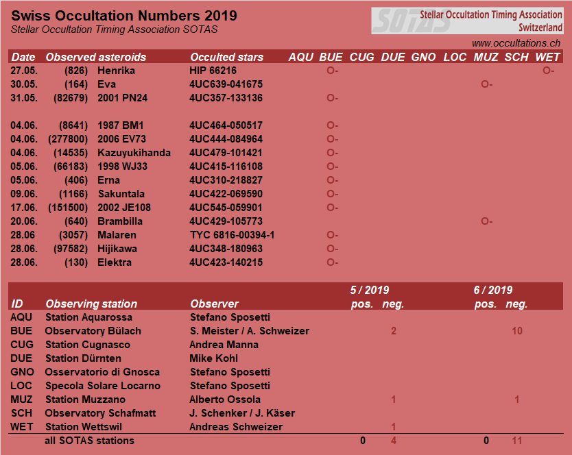 Swiss Occultation Numbers